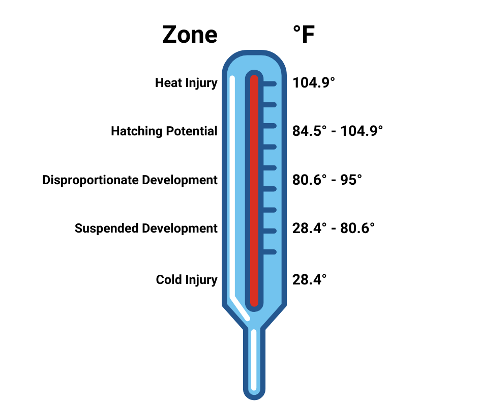 temperature zones